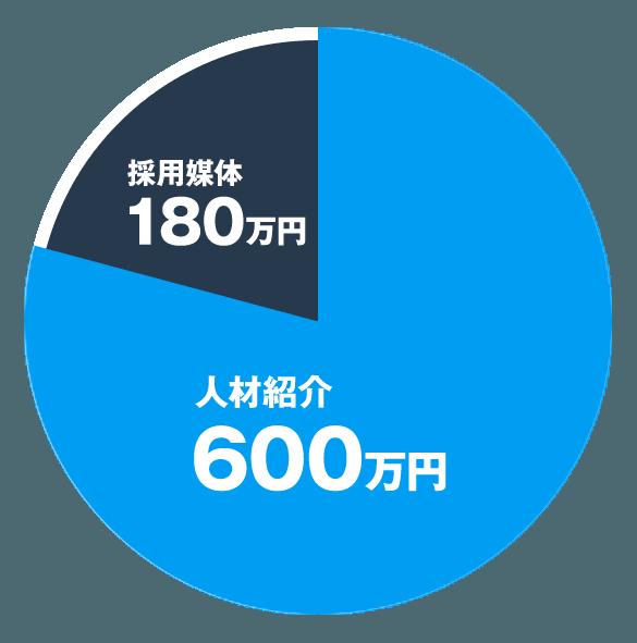 人材紹介 600万円、採用媒体 180万円
