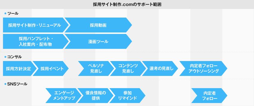 採用サイト制作.comのサポート範囲