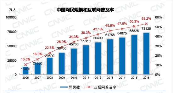中国におけるインターネット普及率