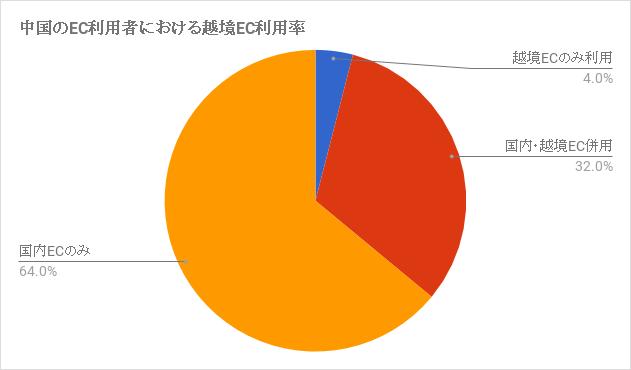 中国のEC利用者における越境EC利用率