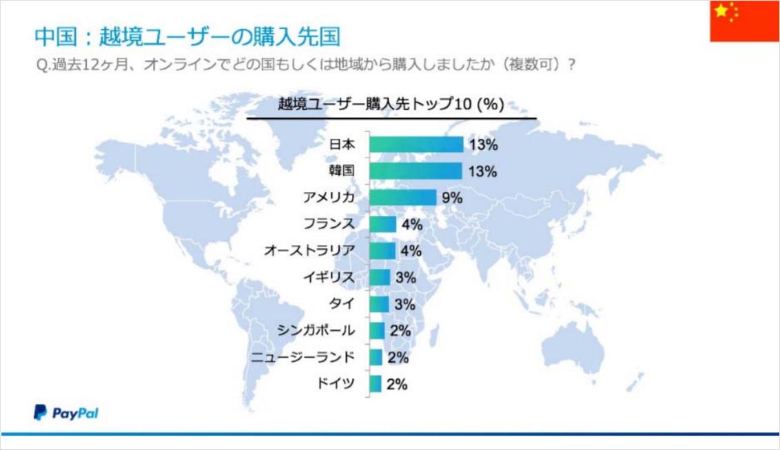中国:越境ユーザーの購入先国