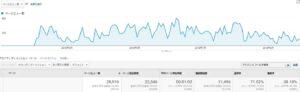 Googleアナリティクス 採用サイト分析