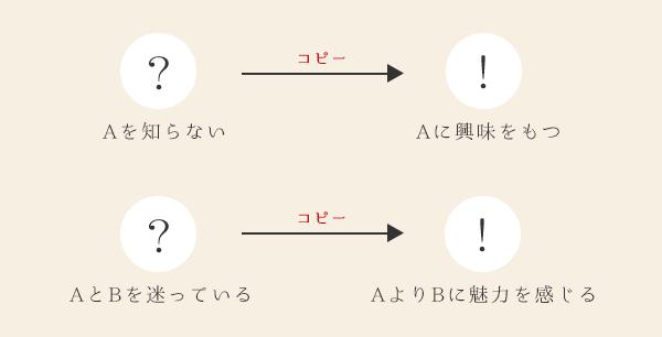 ベクトルの説明